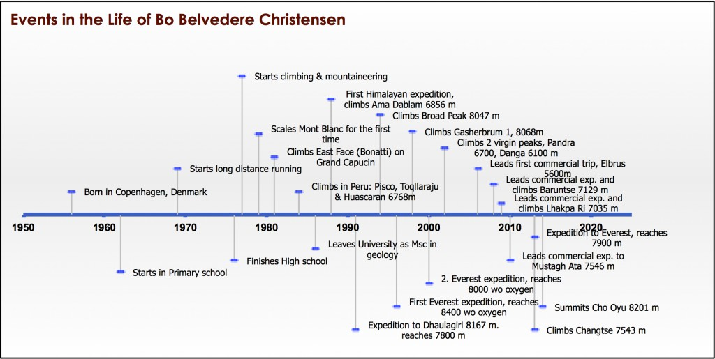Time line of events in the life of Bo Belvedere Christensen, climber of all 14 8-thousand meter peaks